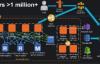 如何在AWS上部署千万用户级别服务?