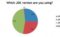 Java Web 程序员的发展趋势分析