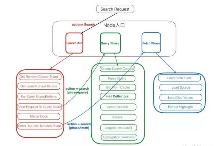 为什么Elasticsearch查询变得这么慢了?