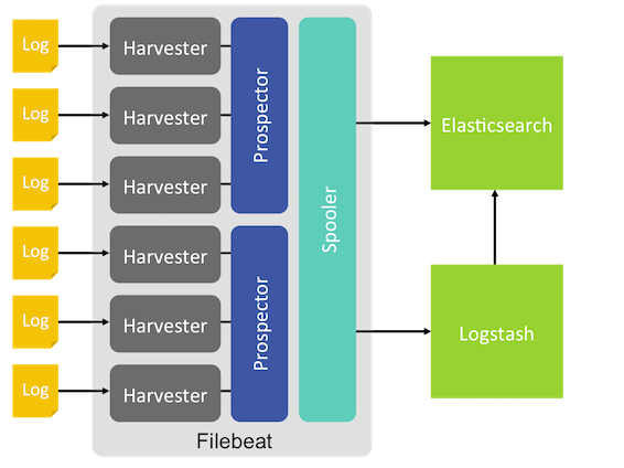 filebeat对内存 io/cpu的消耗到底有多大