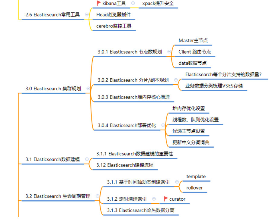 Elasticsearch7.X学习路线图|值得收藏